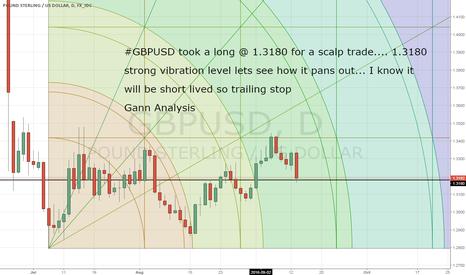 GBPUSD: GBPUSD long scalp trade @ 1.3180