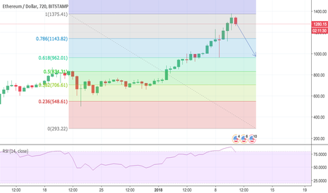 ETHUSD: Ethereum ETH correction to come. it looks overbought