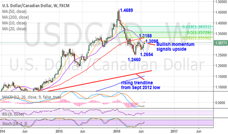 USDCAD: Bullish momentum signals further upside