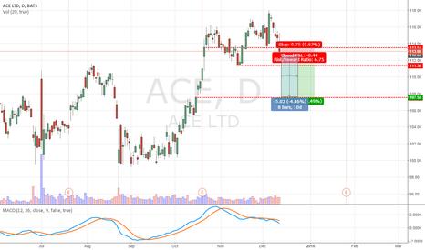 ACE: ACE Bearish