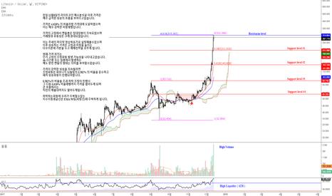 LTCUSD: LTCUSD / Litecoin / 라이트코인 상승진행에 따른 가격대응