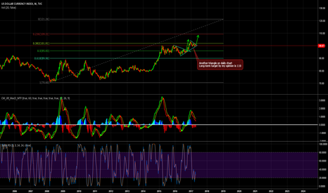 DXY: Dollar index weekly overview looking bullish