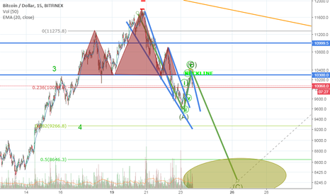 BTCUSD: BTC Correction