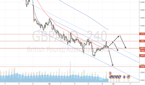 GBPAUD: GBPAUD Summary & Trade Setup