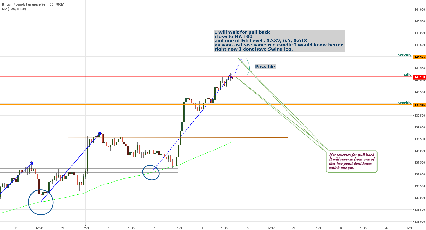 GBPJPY Will wait for pull back