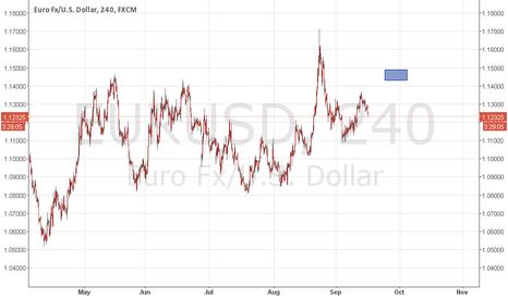 EURUSD: EURO IN MY MIND