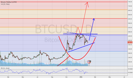 BTCUSD: BTC/USD  /  REVERSE HEAD & SHOULDERS / TRIANGLE PATTERNS