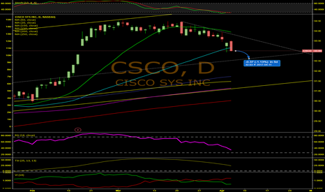 CSCO: At Least A 1% Drop For Cisco