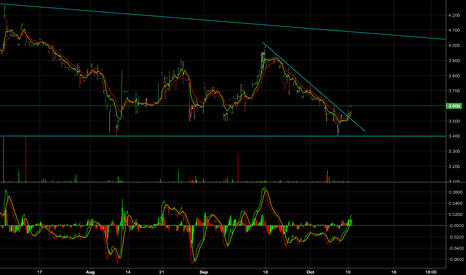 BRB: BRB - Divergences off the support line.