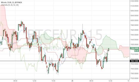 BTCEUR: Le cours du BTC/EUR teste le nuage Ichimoku en unité 15 minutes