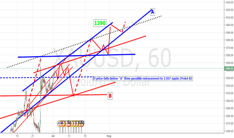 """XAUUSD: If price falls below """"A"""" then possible retracement to 1307 again"""