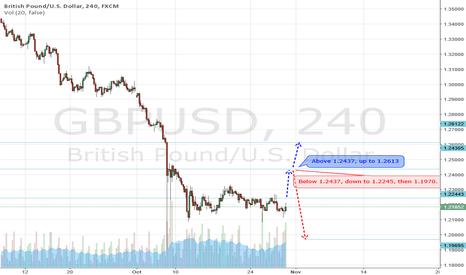 GBPUSD: GBPUSD, last upside recovery?