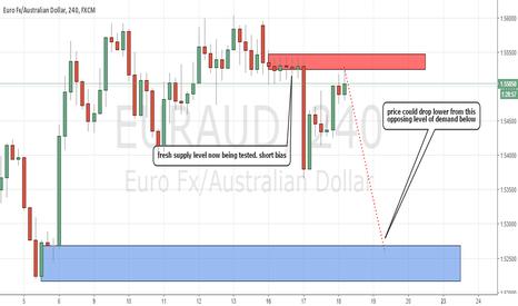 EURAUD: Fresh Supply Level on EURAUD