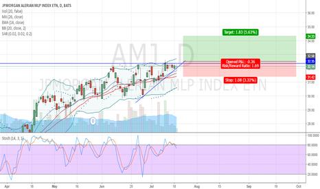 AMJ: LONG Triangulo ascendente AMJ