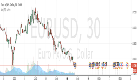 EURUSD: Trade Of The Day : Sell EURUSD For Breakout Retest