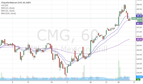 CMG: CMG Trade To Trade But First Wait