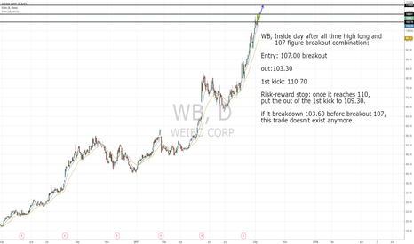 WB: WB, Inside day after new high and fig breakout combination.