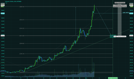 BTCUSD: Cash Out Time
