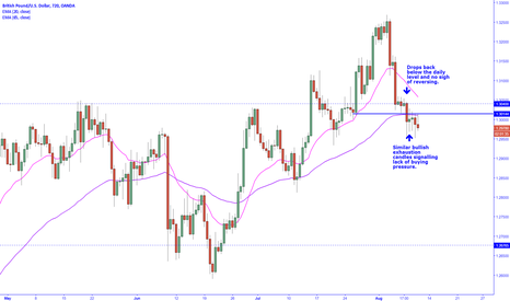 GBPUSD: Buying pressure exhausted, on its way to making new lows