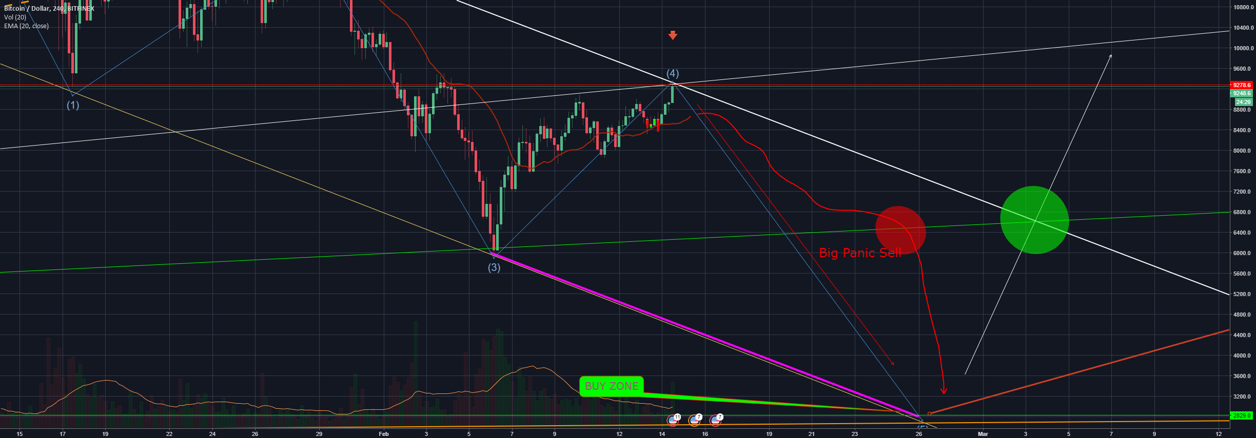 Very Short Trend BTC