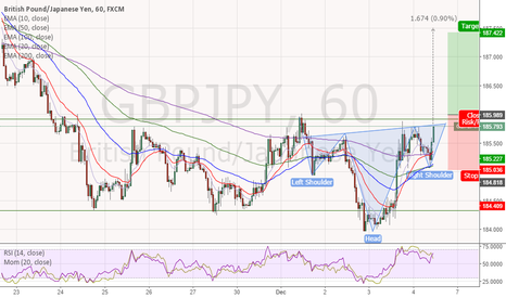 GBPJPY: 60min - Head and Shoulders setup - not completed yet