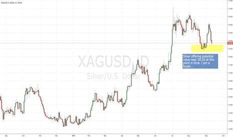 XAGUSD: Silver on sale?