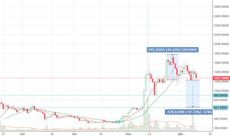 BCHUSD: BCHUSD потенциал короткой коррекции -$300, максимум -$600