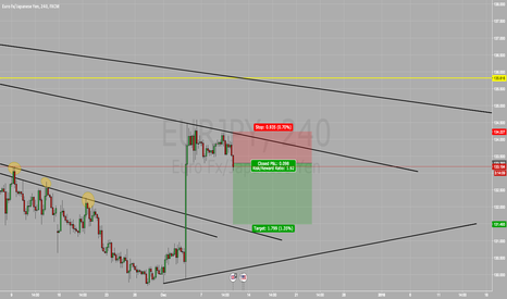 EURJPY: SELL ORDER EUR/JPY SELL SELL SELL !!!