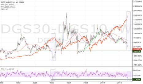 DGS30-DGS10: 30 yr - 10 yr spread vs spy