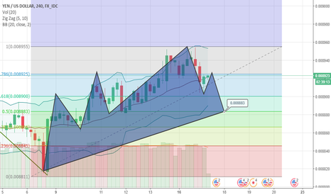 JPYUSD: JPY/USD down trend