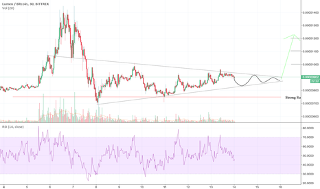 XLMBTC: #XLM is almost ready for a breakout