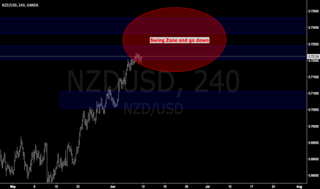 NZDUSD: NZDUSD long term and easy trade