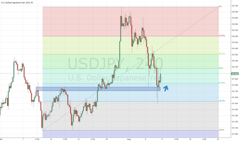 USDJPY: USDJPY 61 Fib Level With Structure