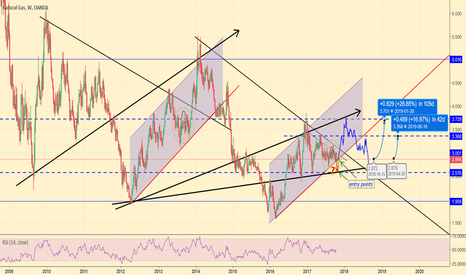 NATGASUSD: Natural gas, Seasonal forecast, from technical perspective only.