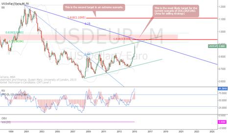 USDEUR: Two Likely Scenarios (DOLLAR/EURO)
