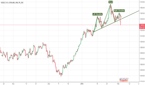XAUUSD: Weekly swing confirm by H4 H&S