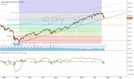 SPY: Could drop much lower