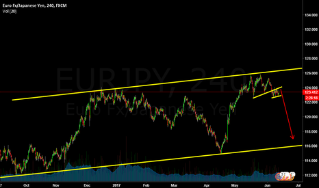 EURJPY: Eurjpy is short now