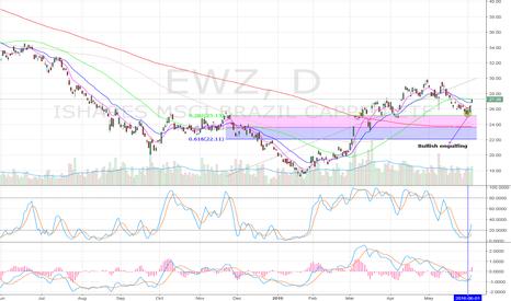 EWZ: Bulls need to B/O 50 sma