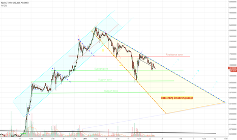 XRPUSDT: Ripple USD - Trading formations & points of Interest