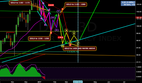 DXY: DXY 3D Correction Needed