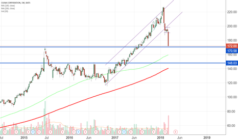 CI: $CI this one...