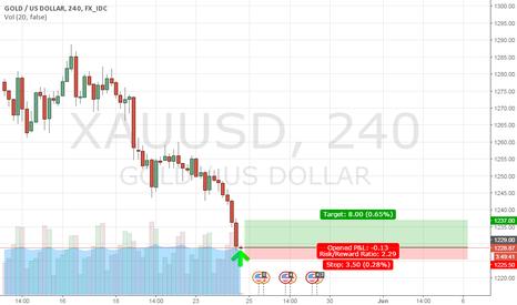 XAUUSD: buy gold @ 1229 (SNAPCHAT: NOVAXTRADER)