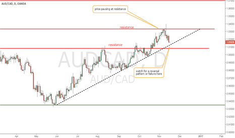 AUDCAD: AUD/CAD trend line test approaching