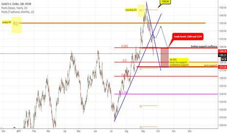 XAUUSD: GOLD between these two levels