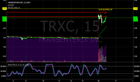 TRXC: $TRXC If it breaks the 2.62 area, I expect a +15%