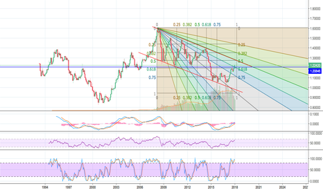 EURUSD: EUR/USD there's one high left..