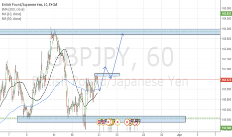 GBPJPY: Short term LONG.