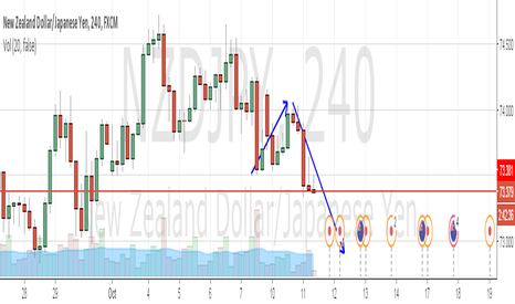 NZDJPY: Is a good time to sell again Nzd/Jpy ?