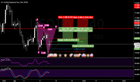 USDJPY: Watch out for the possible Cypher Pattern on USDJPY